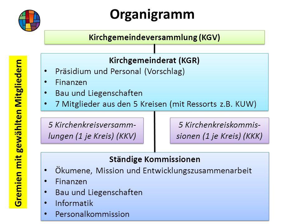 Kirchgemeindeversammlung (KGV) Kirchgemeinderat (KGR) Präsidium und Personal (Vorschlag) Finanzen Bau und Liegenschaften 7 Mitglieder aus den 5 Kreisen (mit Ressorts z.B.