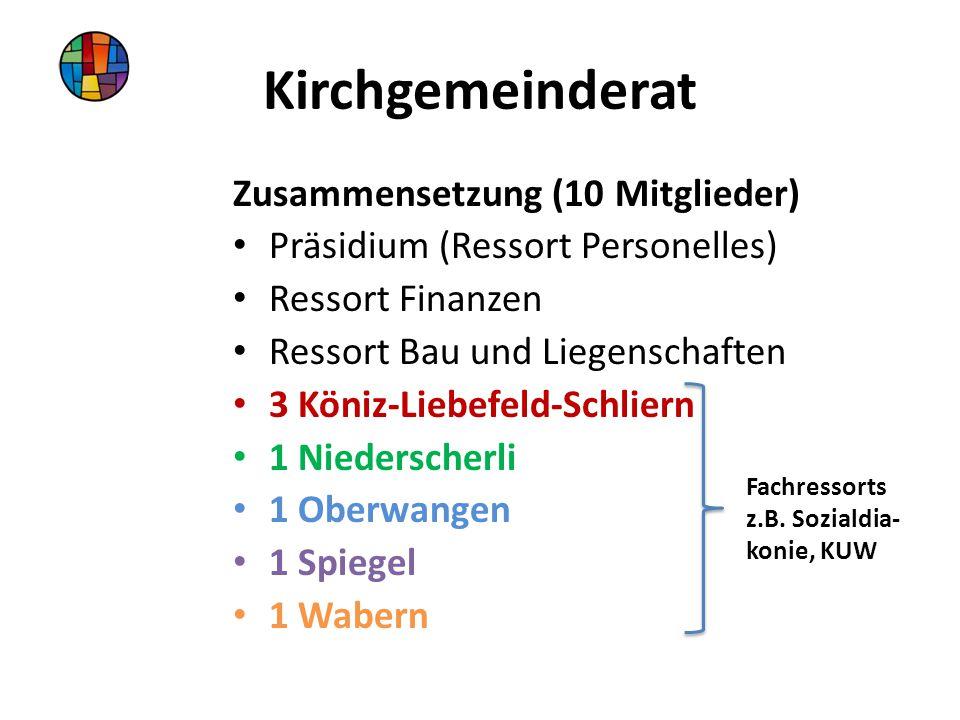 Kirchgemeinderat Zusammensetzung (10 Mitglieder) Präsidium (Ressort Personelles) Ressort Finanzen Ressort Bau und Liegenschaften 3 Köniz-Liebefeld-Schliern 1 Niederscherli 1 Oberwangen 1 Spiegel 1 Wabern Fachressorts z.B.