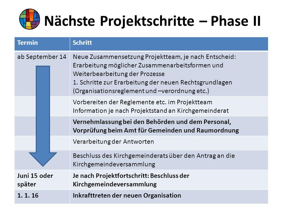 Nächste Projektschritte – Phase II TerminSchritt ab September 14Neue Zusammensetzung Projektteam, je nach Entscheid: Erarbeitung möglicher Zusammenarbeitsformen und Weiterbearbeitung der Prozesse 1.