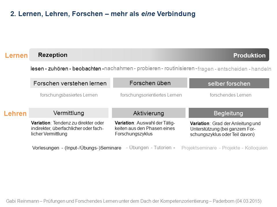 Gabi Reinmann – Prüfungen und Forschendes Lernen unter dem Dach der Kompetenzorientierung – Paderborn (04.03.2015) 2. Lernen, Lehren, Forschen – mehr