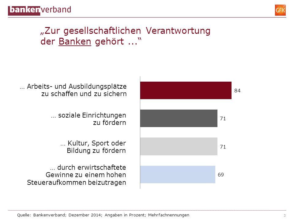 """3 """"Zur gesellschaftlichen Verantwortung der Banken gehört..."""" Quelle: Bankenverband; Dezember 2014; Angaben in Prozent; Mehrfachnennungen"""