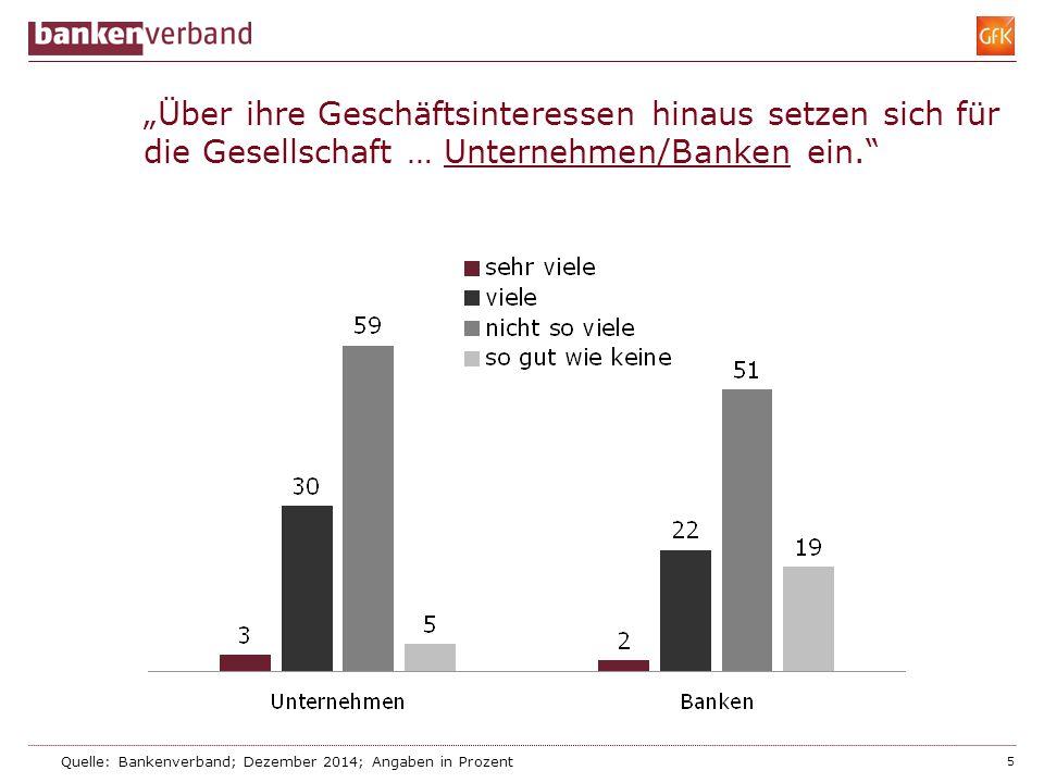"""""""Über ihre Geschäftsinteressen hinaus setzen sich für die Gesellschaft … Unternehmen/Banken ein."""" 5 Quelle: Bankenverband; Dezember 2014; Angaben in P"""