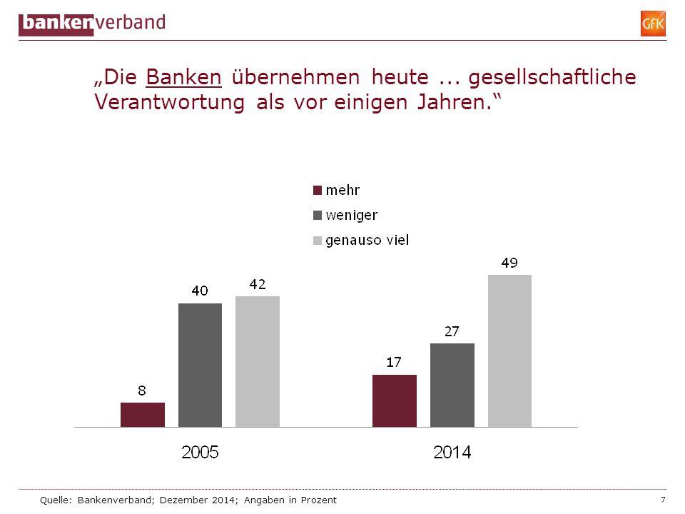 """8 """"Wenn sich Banken um gesellschaftliche Aufgaben kümmern, dann tun sie das, weil … Quelle: Bankenverband; Dezember 2014; Angaben in Prozent; Mehrfachnennungen"""