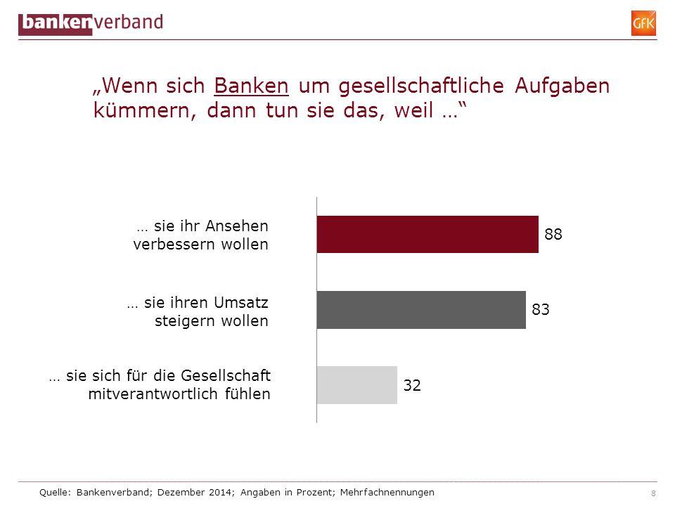 """8 """"Wenn sich Banken um gesellschaftliche Aufgaben kümmern, dann tun sie das, weil …"""" Quelle: Bankenverband; Dezember 2014; Angaben in Prozent; Mehrfac"""