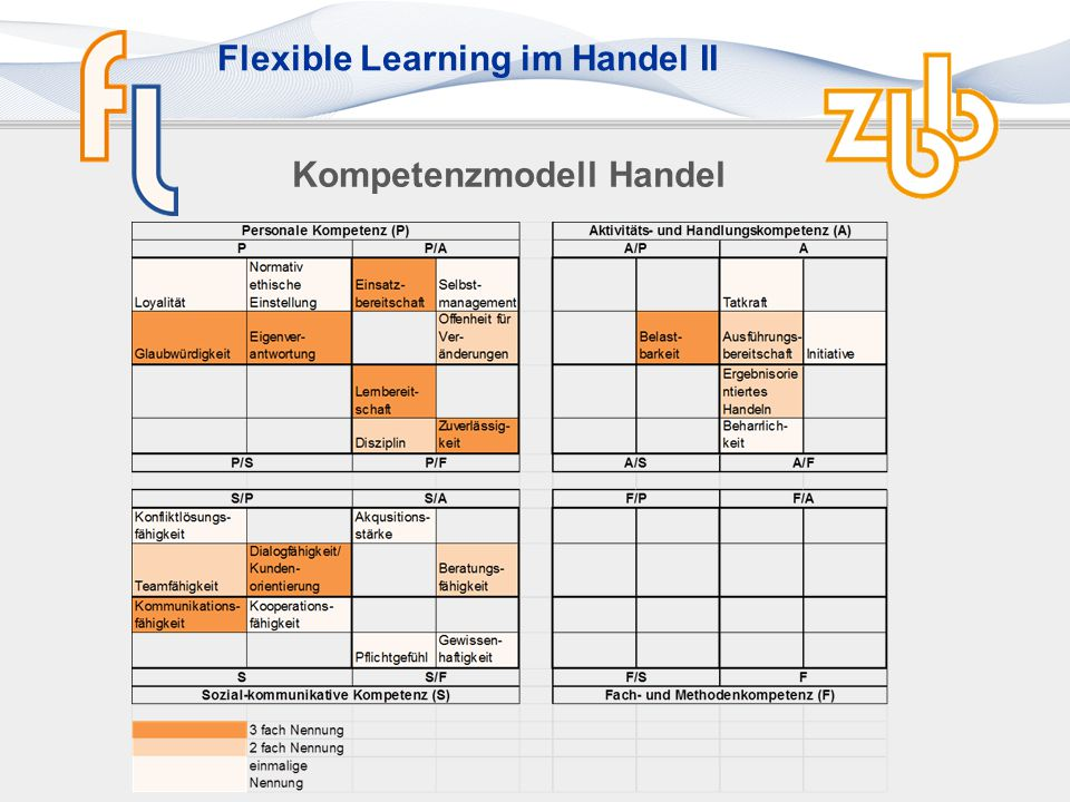 Flexible Learning im Handel II Kompetenzmodell Handel 1.