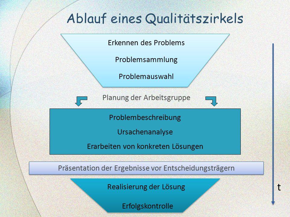 Ablauf eines Qualitätszirkels Erkennen des Problems Problemsammlung Problemauswahl Realisierung der Lösung Erfolgskontrolle Planung der Arbeitsgruppe