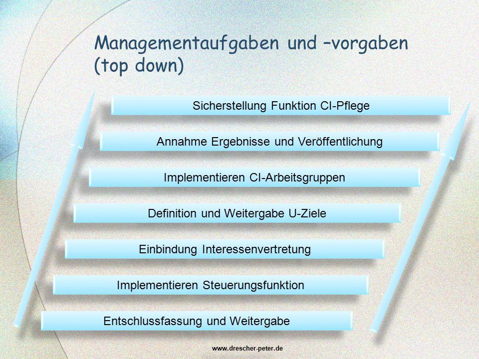 Managementaufgaben und –vorgaben (top down) www.drescher-peter.de Entschlussfassung und Weitergabe Implementieren Steuerungsfunktion Einbindung Intere