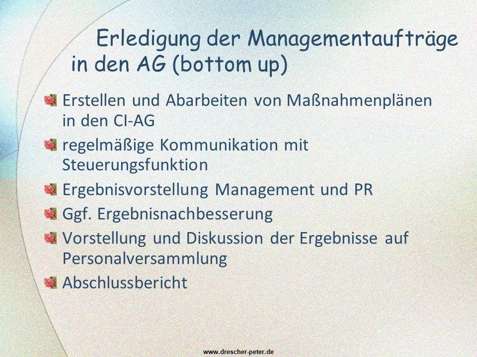 Einführungsprogramm für neue MA (1) Klärung Ziele der Einarbeitung (2) Festlegung Dauer Einarbeitung und Abfolge Einarbeitungsschritte (3) Festlegung Einführungs- und Orientierungsgespräche (4) Beauftragung eines/r Paten/-in (5) Kennenlernen Betreuungsperson in Personalabteilung (6) Infos an Kollegen/-innen und Betreuer/-innen vor Ort (7) Absprache Aufgabenschwerpunkte während der Einarbeitung (8) Festlegung begleitender Qualifikationsmaßnahmen (9) Vereinbarung zu Beurteilungszeitpunkten, -kriterien und beurteilenden Personen (10) Terminierung Abschlussgespräch und Feedbackgespräche www.drescher-peter.de Arbeitsplatz Bewerber/-in eingerichtet sowie zentrale Infos bereit gestellt