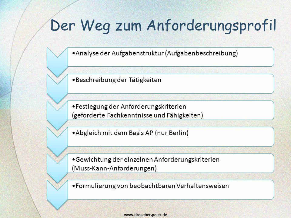 Der Weg zum Anforderungsprofil www.drescher-peter.de Analyse der Aufgabenstruktur (Aufgabenbeschreibung)Beschreibung der Tätigkeiten Festlegung der An