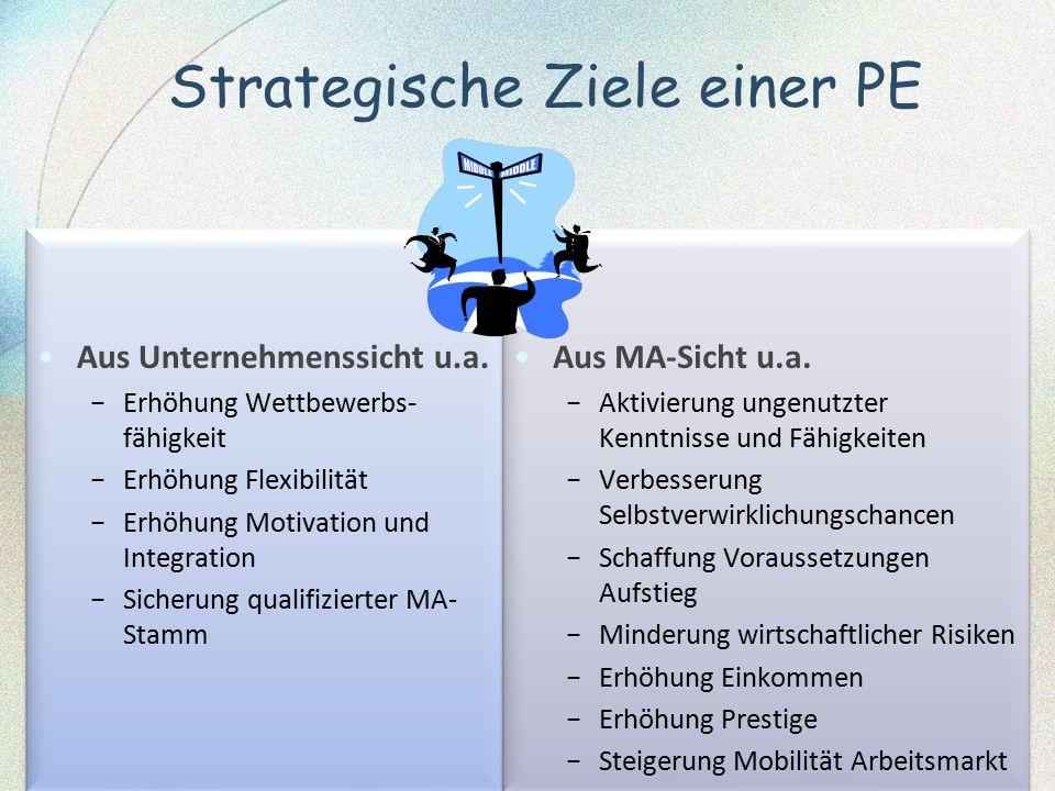 Strategische Ziele einer PE Aus Unternehmenssicht u.a. − Erhöhung Wettbewerbs- fähigkeit − Erhöhung Flexibilität − Erhöhung Motivation und Integration
