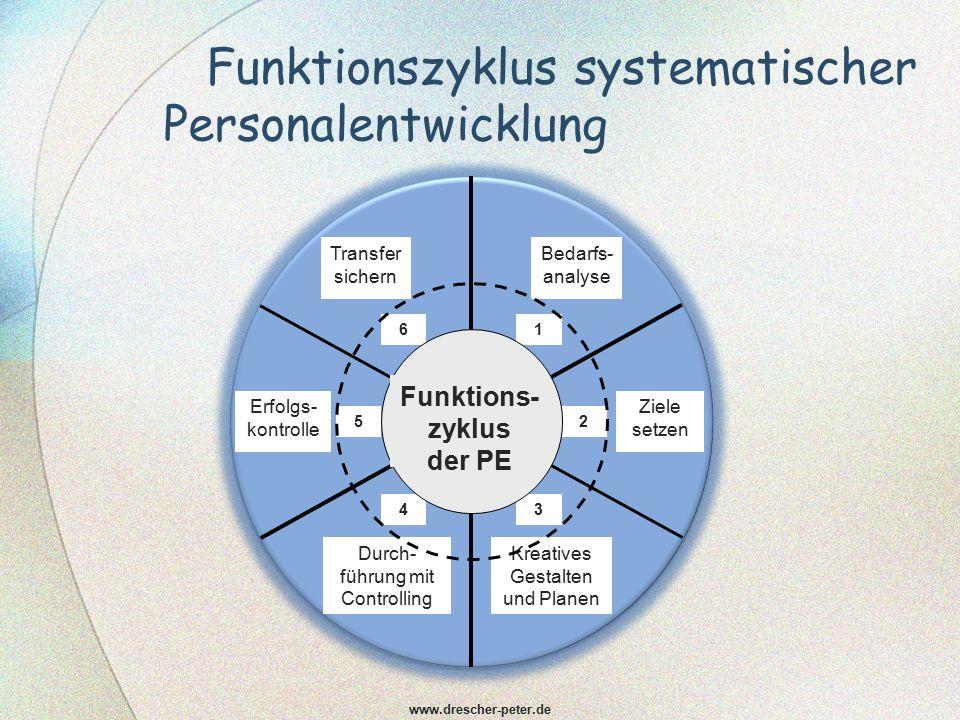 Funktionszyklus systematischer Personalentwicklung www.drescher-peter.de 1 2 34 5 6 Bedarfs- analyse Ziele setzen Kreatives Gestalten und Planen Durch