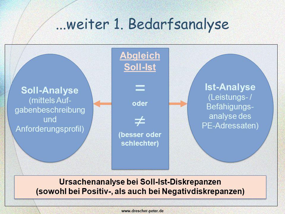 ...weiter 1. Bedarfsanalyse www.drescher-peter.de Soll-Analyse (mittels Auf- gabenbeschreibung und Anforderungsprofil) Ist-Analyse (Leistungs- / Befäh