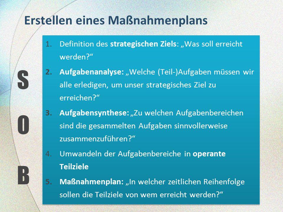 """Erstellen eines Maßnahmenplans S O B 1.Definition des strategischen Ziels: """"Was soll erreicht werden?"""" 2.Aufgabenanalyse: """"Welche (Teil-)Aufgaben müss"""