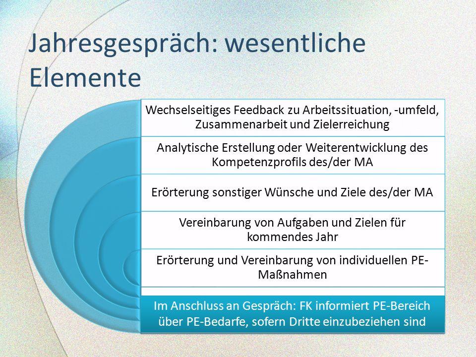Jahresgespräch: wesentliche Elemente Wechselseitiges Feedback zu Arbeitssituation, -umfeld, Zusammenarbeit und Zielerreichung Analytische Erstellung o
