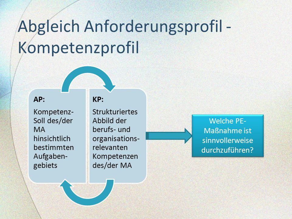 Abgleich Anforderungsprofil - Kompetenzprofil AP: Kompetenz- Soll des/der MA hinsichtlich bestimmten Aufgaben- gebiets KP: Strukturiertes Abbild der b