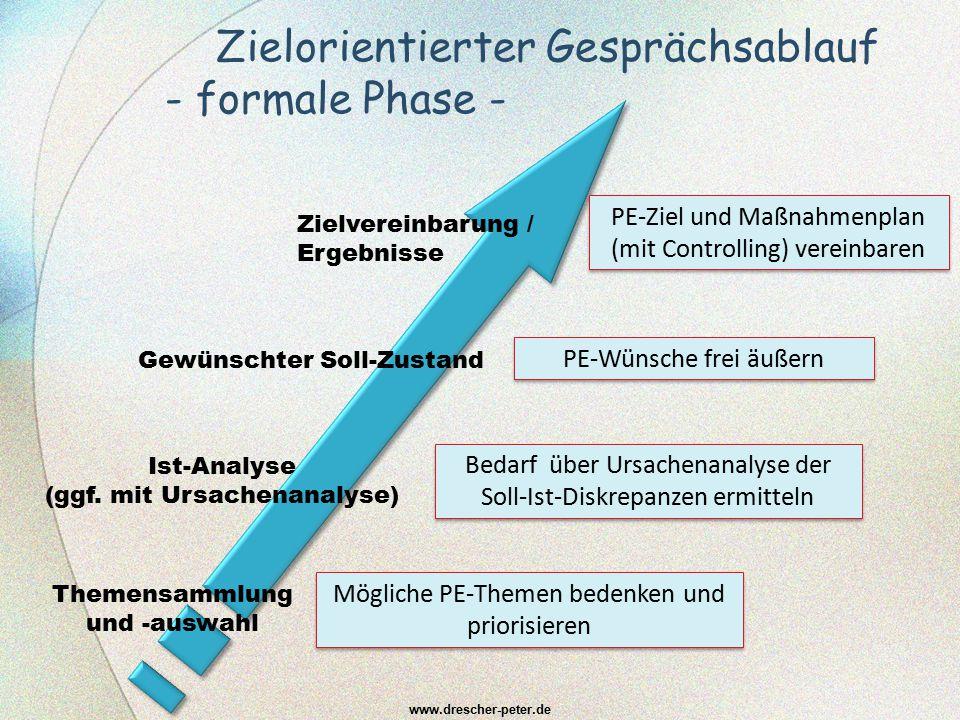 PE-Ziel und Maßnahmenplan (mit Controlling) vereinbaren Zielorientierter Gesprächsablauf - formale Phase - www.drescher-peter.de Themensammlung und -a