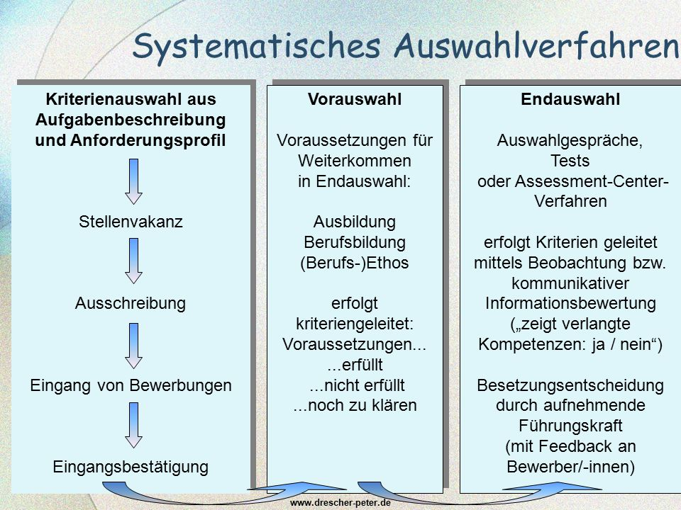 Systematisches Auswahlverfahren www.drescher-peter.de Kriterienauswahl aus Aufgabenbeschreibung und Anforderungsprofil Stellenvakanz Ausschreibung Ein
