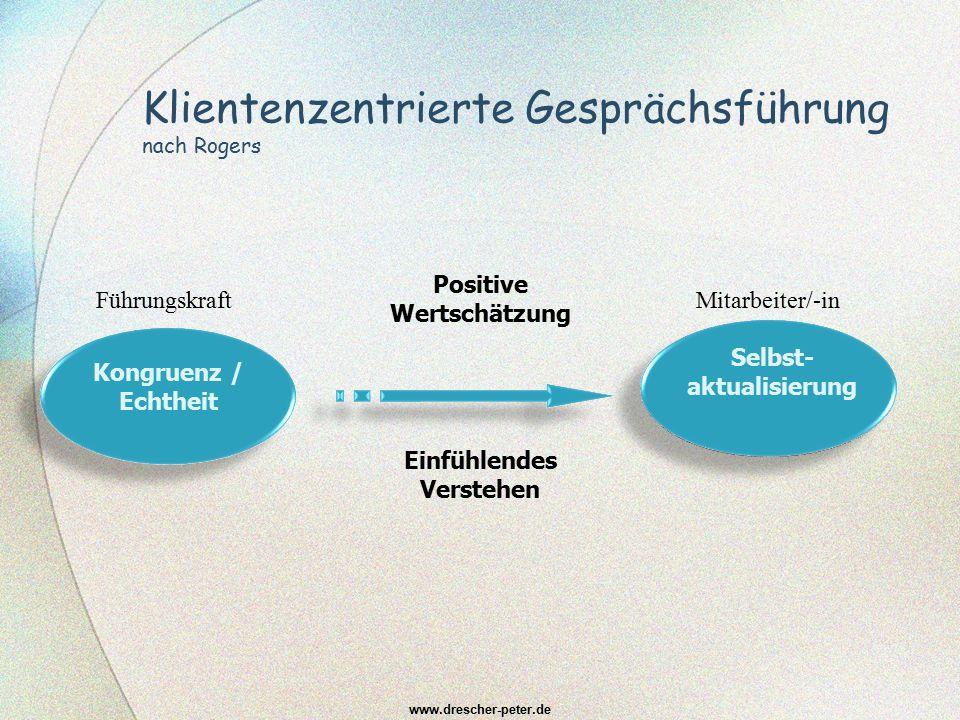 Klientenzentrierte Gesprächsführung nach Rogers www.drescher-peter.de Kongruenz / Echtheit Beratungs-bedarf Positive Wertschätzung Einfühlendes Verste