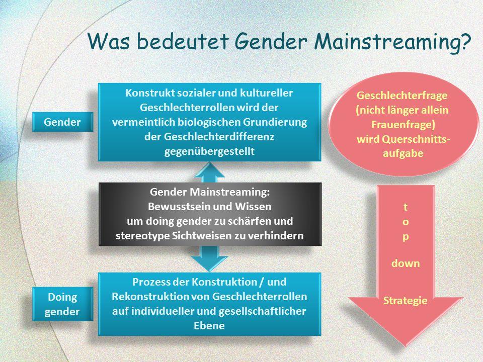 Was bedeutet Gender Mainstreaming? Gender Doing gender Konstrukt sozialer und kultureller Geschlechterrollen wird der vermeintlich biologischen Grundi