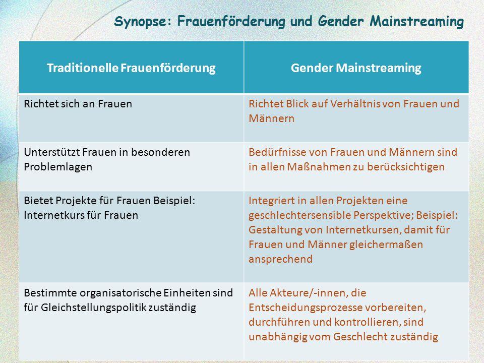 Traditionelle FrauenförderungGender Mainstreaming Spezifische Einzelmaßnahmen Umfassendere Strategie Politische Strategie – Querschnittsaufgabe Zusätzliche Mittel für Frauen Teil bzw.