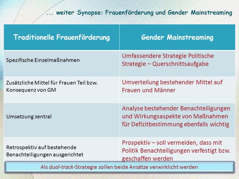 Traditionelle FrauenförderungGender Mainstreaming Spezifische Einzelmaßnahmen Umfassendere Strategie Politische Strategie – Querschnittsaufgabe Zusätz