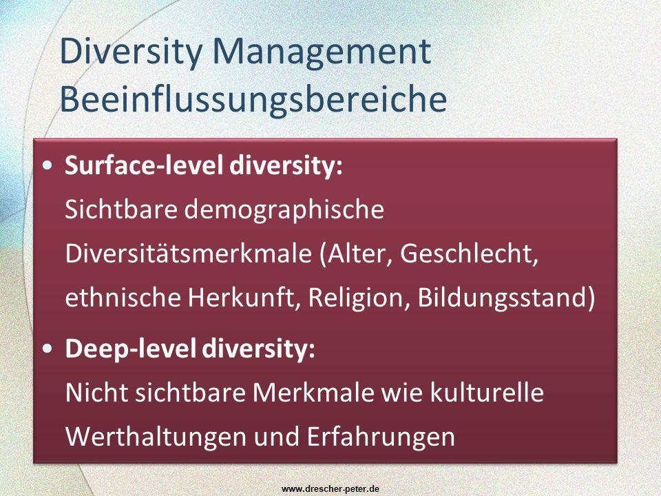 Diversity Management Beeinflussungsbereiche Surface-level diversity: Sichtbare demographische Diversitätsmerkmale (Alter, Geschlecht, ethnische Herkun