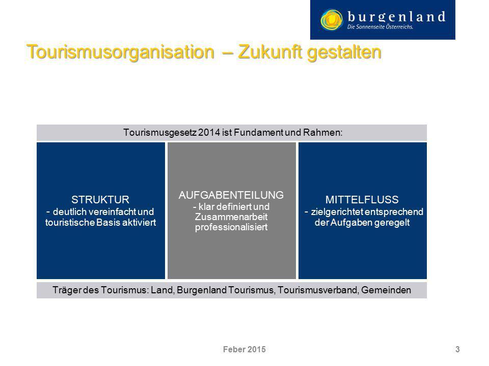 4 Struktur: Bündelung der Kräfte auf zwei strukturelle Ebenen: Burgenland Tourismus Tourismusverband (bisher: 3 Ebenen mit Regionalverbänden) Tourismus- verband Burgenland Tourismus Tourismusgesetz 2014 Zukunft gestalten Zukunft gestalten Feber 2015