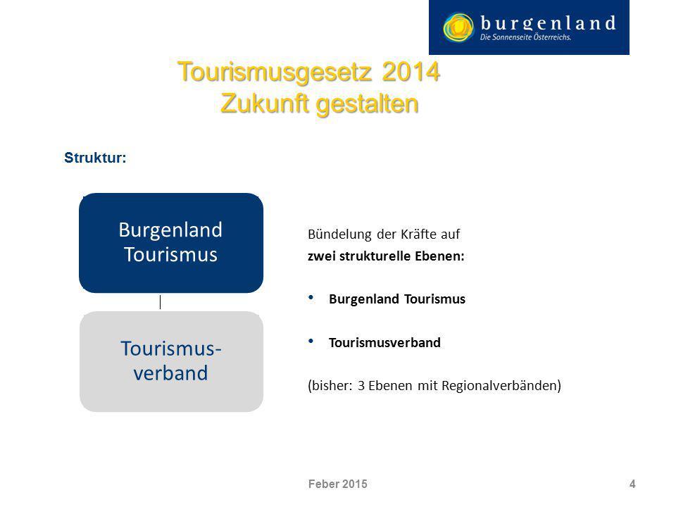 4 Struktur: Bündelung der Kräfte auf zwei strukturelle Ebenen: Burgenland Tourismus Tourismusverband (bisher: 3 Ebenen mit Regionalverbänden) Tourismu