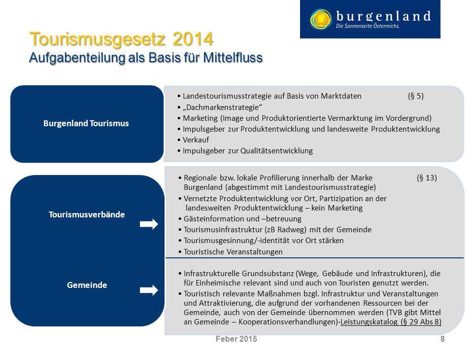 Mittelfluss aufgrund der Aufgaben 9 Tourismusgesetz 2014 – Zukunft gestalten Ortstaxe §28,29 TFB §30 Burgenland Tourismus TVB 50% 5% Einhebungsgebühr (1,5 Euro) 35 % 30% Land 70% Gemeinde (fix- tour.