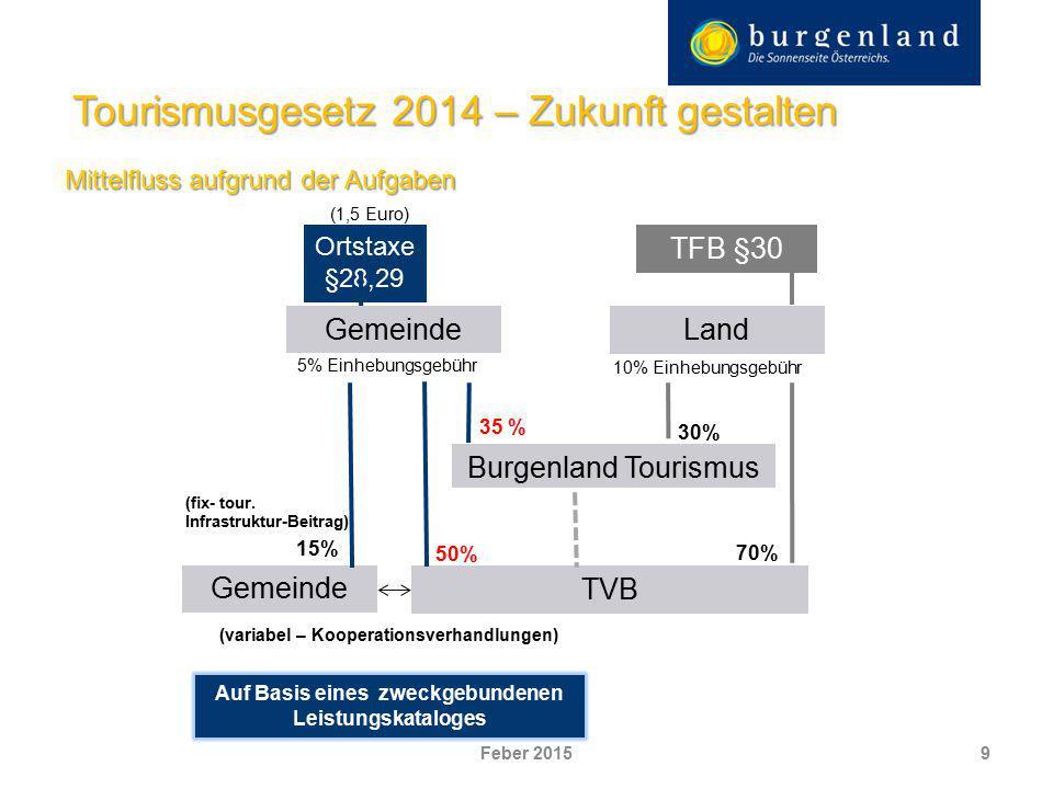 Mittelfluss aufgrund der Aufgaben 9 Tourismusgesetz 2014 – Zukunft gestalten Ortstaxe §28,29 TFB §30 Burgenland Tourismus TVB 50% 5% Einhebungsgebühr