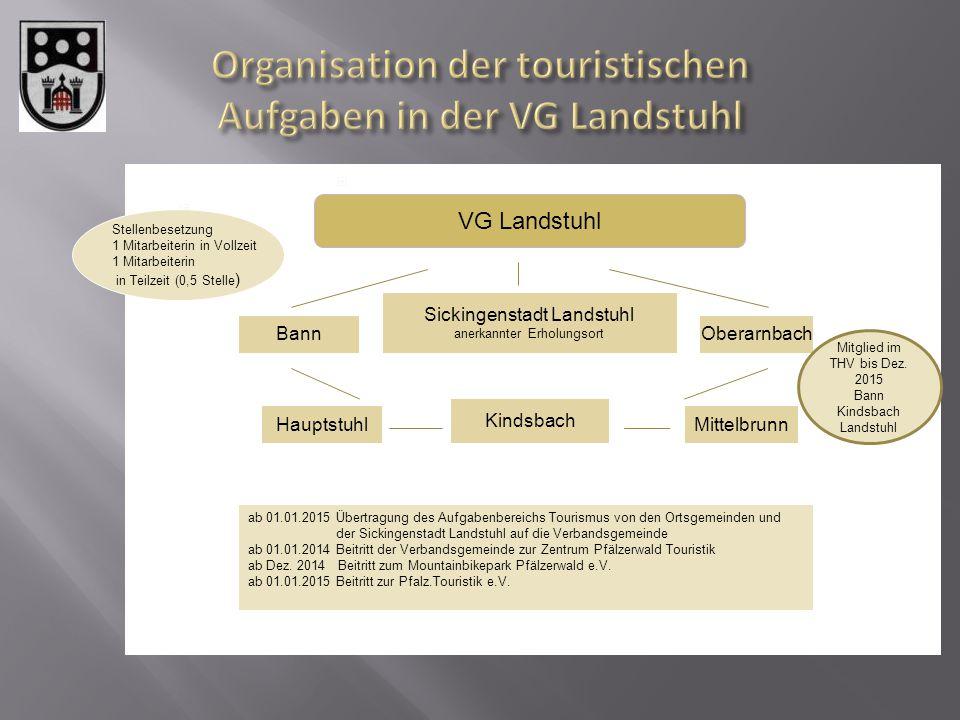  Keine Übertragung auf die VG Landstuhl  Aufgabe Tourismus liegt in der Verantwortung der einzelnen Ortsgemeinden VG Landstuhl Bann Sickingenstadt L