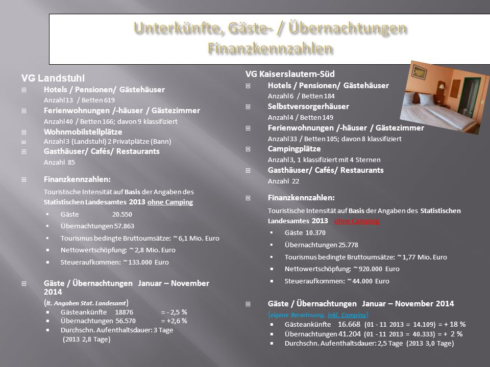 VG Landstuhl  Hotels / Pensionen/ Gästehäuser Anzahl 13 / Betten 619  Ferienwohnungen /-häuser / Gästezimmer Anzahl 40 / Betten 166; davon 9 klassif