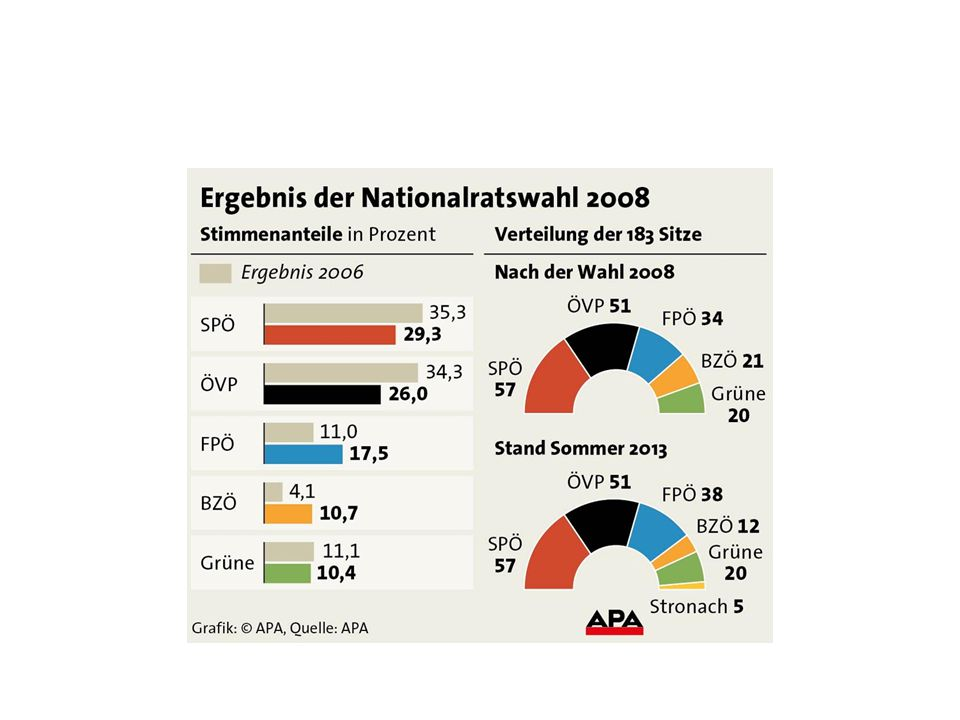 """""""Die Parteien"""