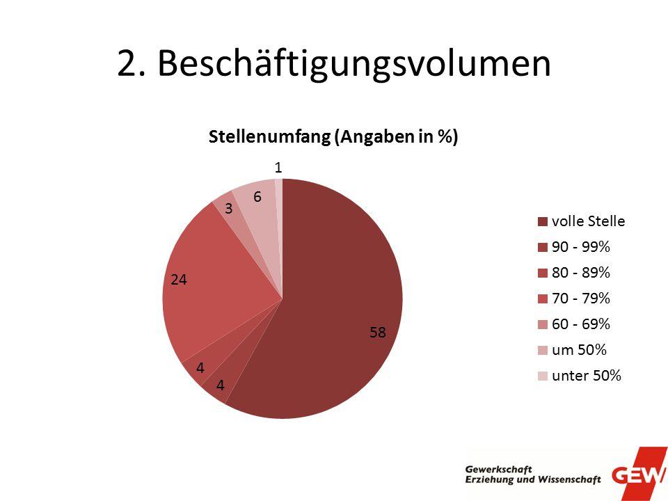 2. Beschäftigungsvolumen