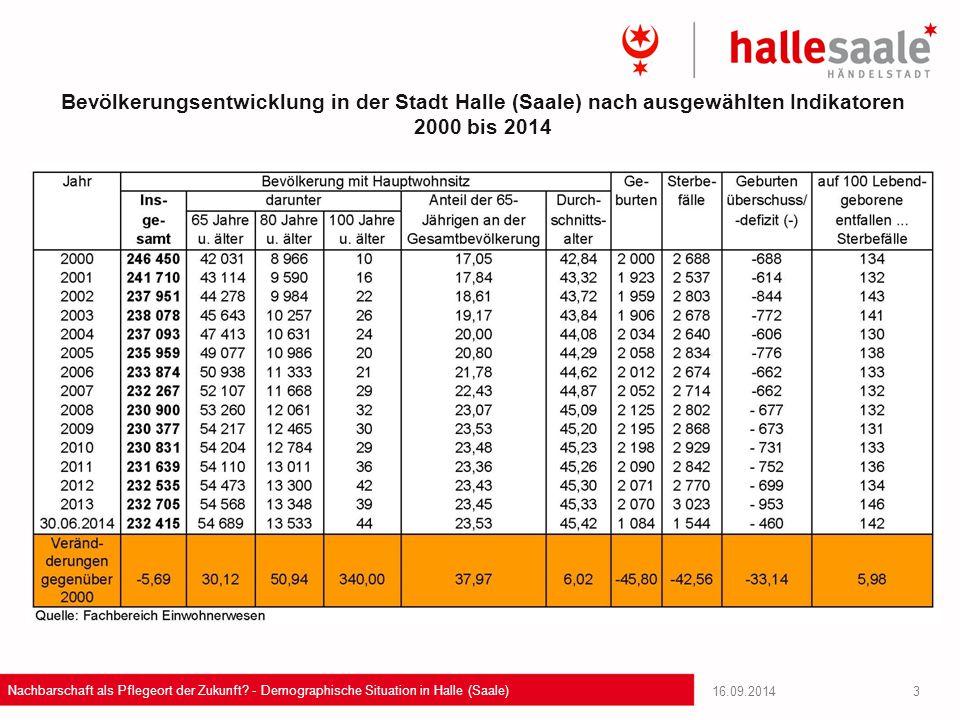 16.09.2014 Nachbarschaft als Pflegeort der Zukunft? - Demographische Situation in Halle (Saale) 3 Bevölkerungsentwicklung in der Stadt Halle (Saale) n