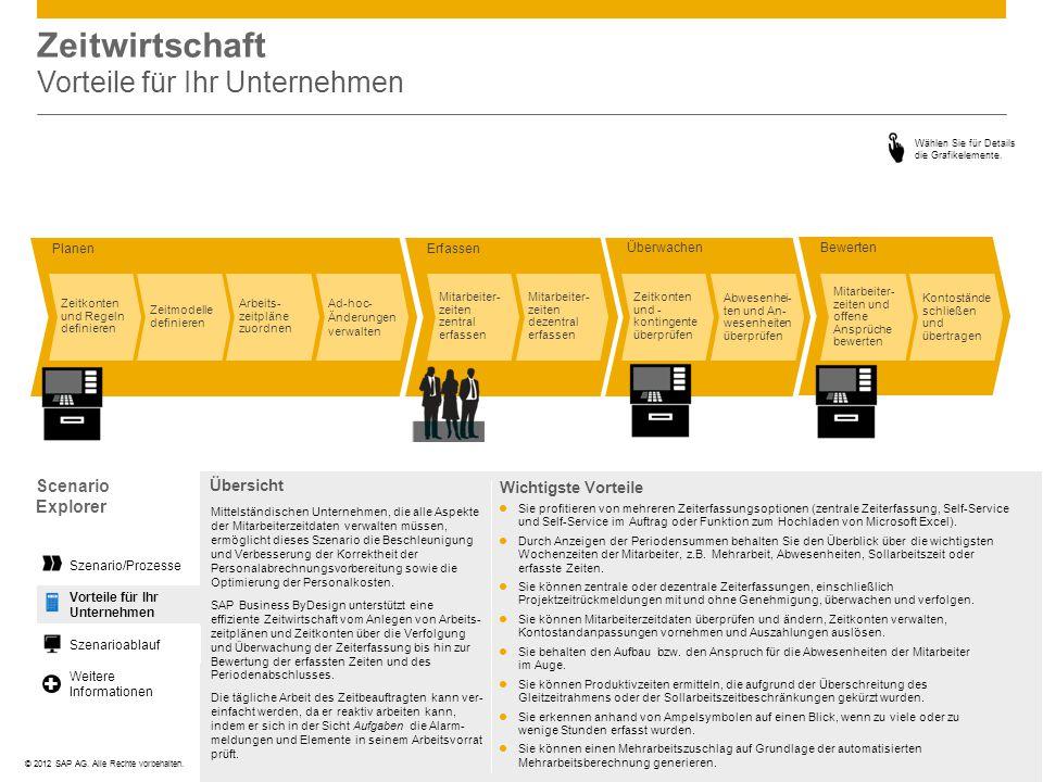 ©© 2012 SAP AG. Alle Rechte vorbehalten. Zeitwirtschaft Vorteile für Ihr Unternehmen Wählen Sie für Details die Grafikelemente. Planen Bewerten Überwa
