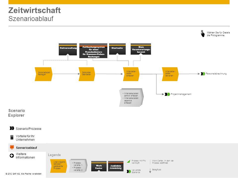 ©© 2012 SAP AG. Alle Rechte vorbehalten. Zeitwirtschaft Szenarioablauf Wählen Sie für Details die Piktogramme. Zeitverwaltung Zeitbuchungssystem für e