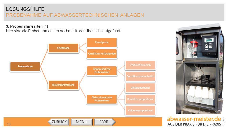 © 2014 LÖSUNGSHILFE PROBENAHME AUF ABWASSERTECHNISCHEN ANLAGEN 3. Probenahmearten (4) Hier sind die Probenahmearten nochmal in der Übersicht aufgeführ