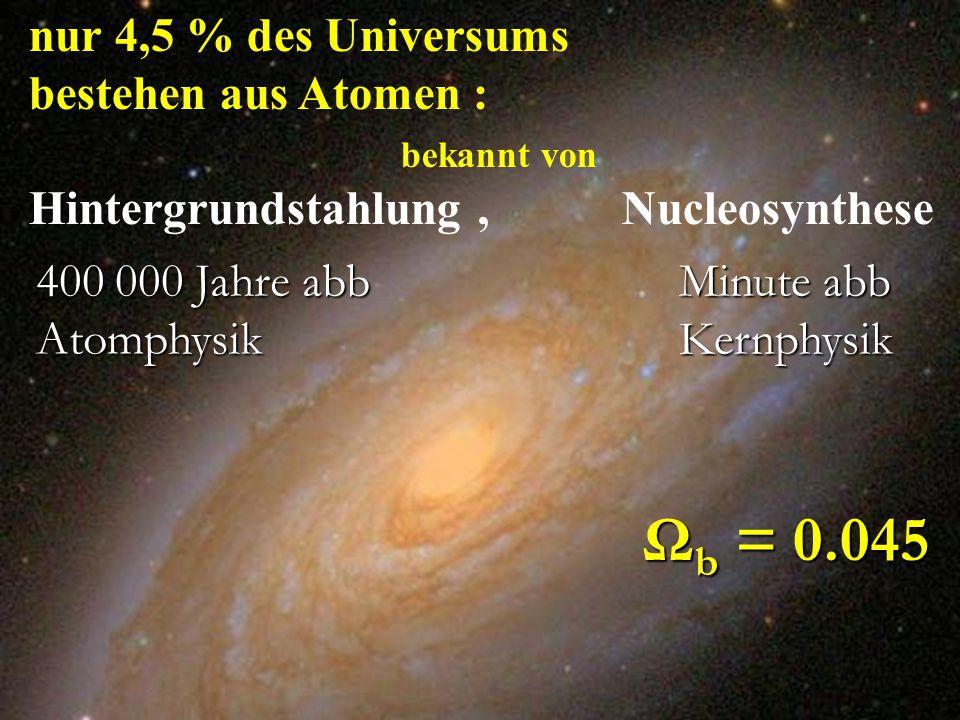 Ω b = 0.045 nur 4,5 % des Universums bestehen aus Atomen : bekannt von Hintergrundstahlung, Nucleosynthese 400 000 Jahre abb Atomphysik Minute abb Ker