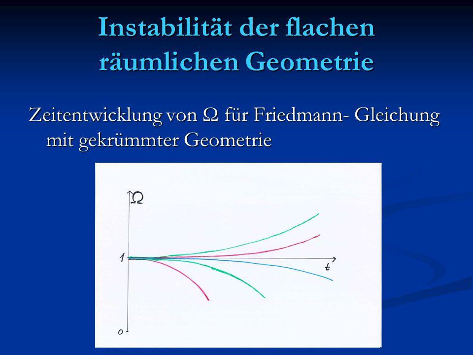 Instabilität der flachen räumlichen Geometrie Zeitentwicklung von Ω für Friedmann- Gleichung mit gekrümmter Geometrie