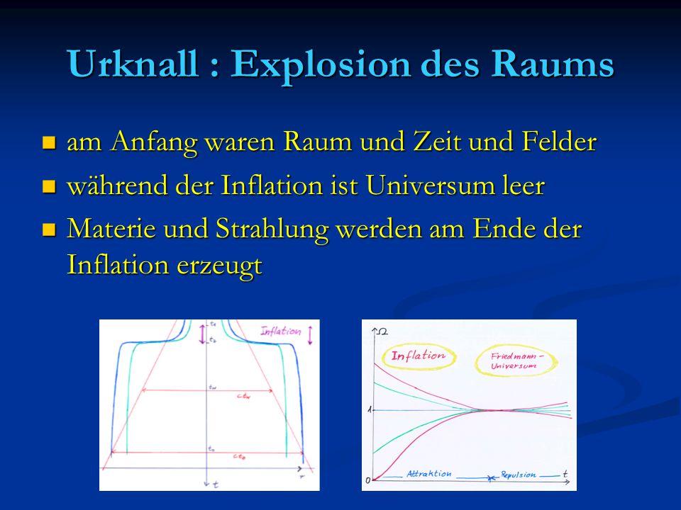 Urknall : Explosion des Raums am Anfang waren Raum und Zeit und Felder am Anfang waren Raum und Zeit und Felder während der Inflation ist Universum le