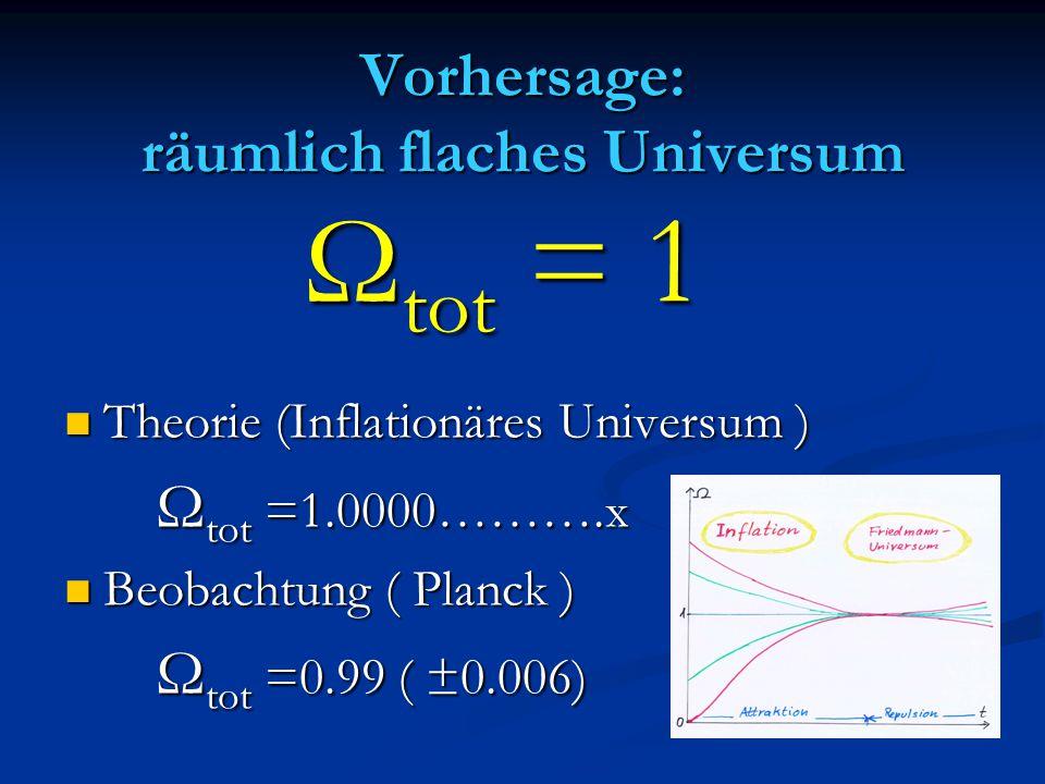 Vorhersage: räumlich flaches Universum Theorie (Inflationäres Universum ) Theorie (Inflationäres Universum ) Ω tot =1.0000……….x Ω tot =1.0000……….x Beo