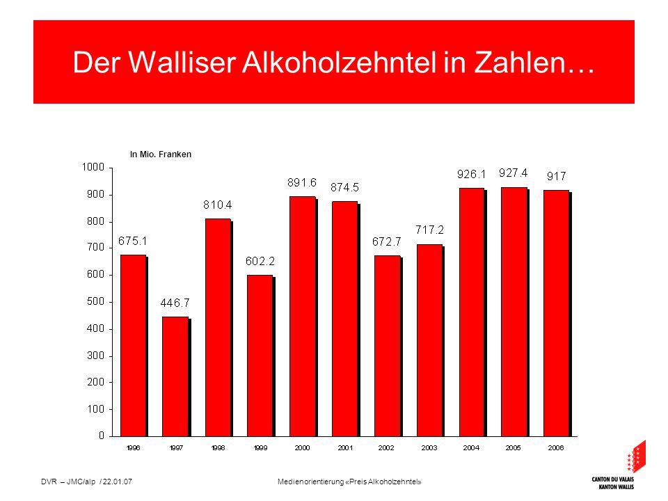 Medienorientierung «Preis Alkoholzehntel»DVR – JMC/alp / 22.01.07 Der Walliser Alkoholzehntel in Zahlen… In Mio.