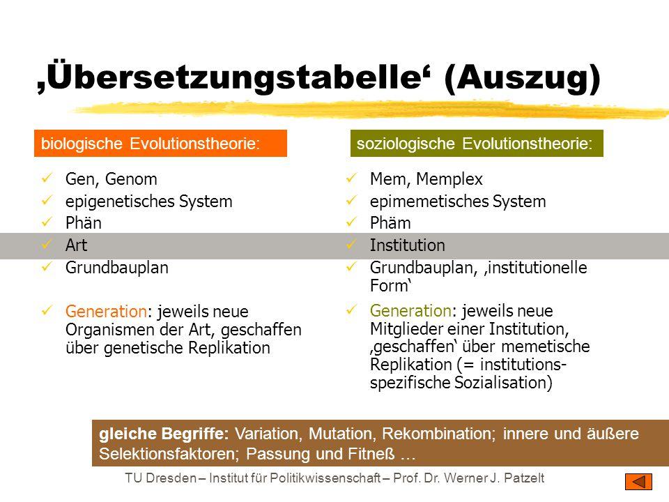 TU Dresden – Institut für Politikwissenschaft – Prof. Dr. Werner J. Patzelt 'Übersetzungstabelle' (Auszug) Gen, Genom epigenetisches System Phän Art G