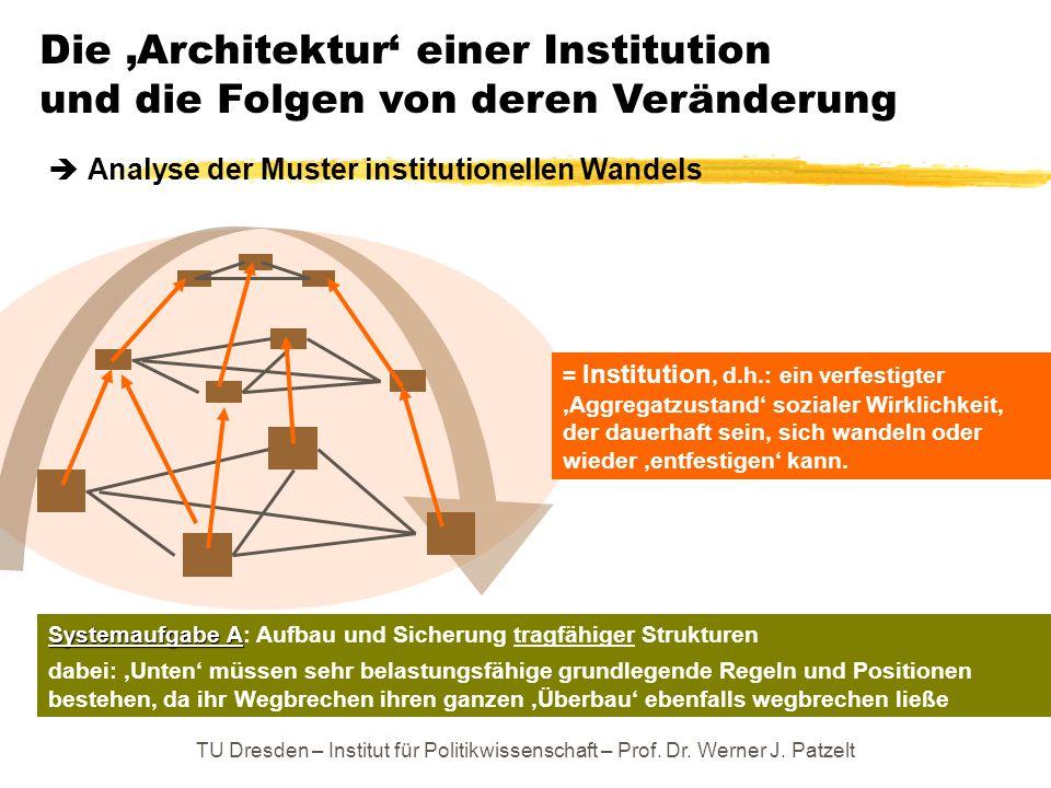 TU Dresden – Institut für Politikwissenschaft – Prof. Dr. Werner J. Patzelt Die 'Architektur' einer Institution und die Folgen von deren Veränderung =