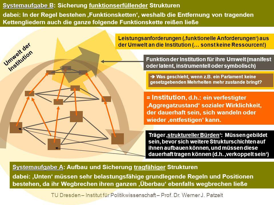 TU Dresden – Institut für Politikwissenschaft – Prof. Dr. Werner J. Patzelt … ein zweites Muster institutionellen Wandels: = Institution, d.h.: ein ve