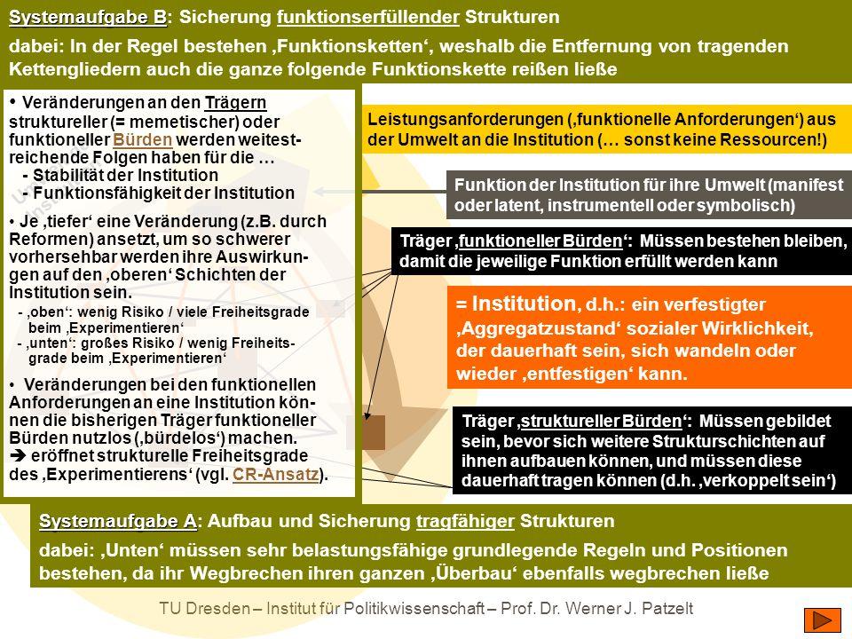 TU Dresden – Institut für Politikwissenschaft – Prof. Dr. Werner J. Patzelt = Institution, d.h.: ein verfestigter 'Aggregatzustand' sozialer Wirklichk