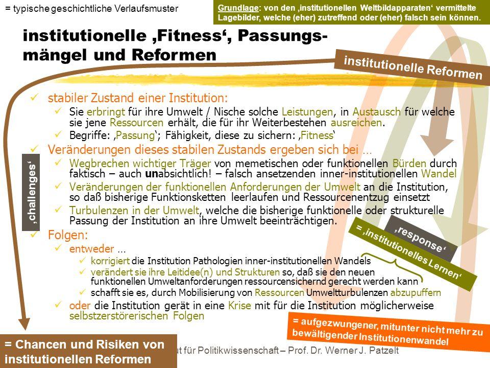 TU Dresden – Institut für Politikwissenschaft – Prof. Dr. Werner J. Patzelt 'response' institutionelle 'Fitness', Passungs- mängel und Reformen = 'ins