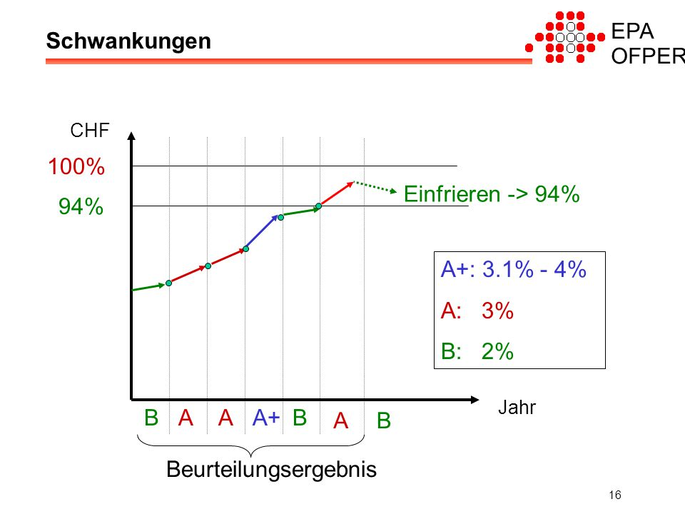 EPA OFPER 16 Schwankungen CHF Jahr BAAA+B Beurteilungsergebnis 100% 94% A+: 3.1% - 4% A: 3% B: 2% Einfrieren -> 94% AB