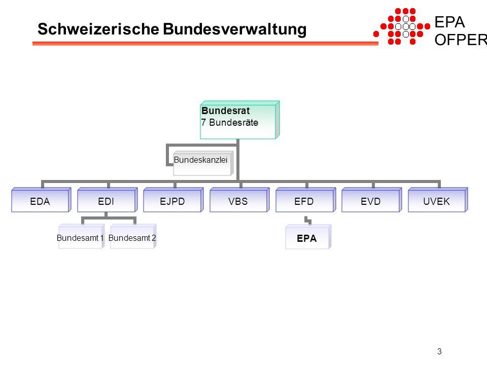 EPA OFPER 3 Schweizerische Bundesverwaltung Bundesrat 7 Bundesräte EDAEDI Bundesamt 1Bundesamt 2 EJPDVBSEFD EPA EVDUVEK Bundeskanzlei